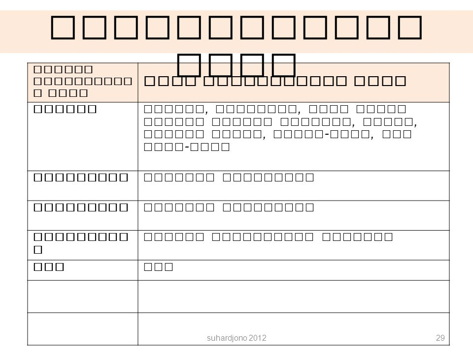 suhardjono 201229 Metode pengumpula n data Alat pengumpulan data Angket Angket, kuisener, yang dapat berupa angket terbuka, isian, rating scale, check