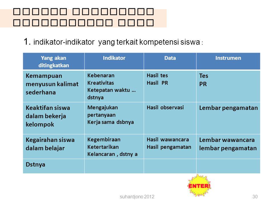 Contoh Rancangan Pengambilan Data suhardjono 201230 1. indikator-indikator yang terkait kompetensi siswa : Yang akan ditingkatkan IndikatorDataInstrum