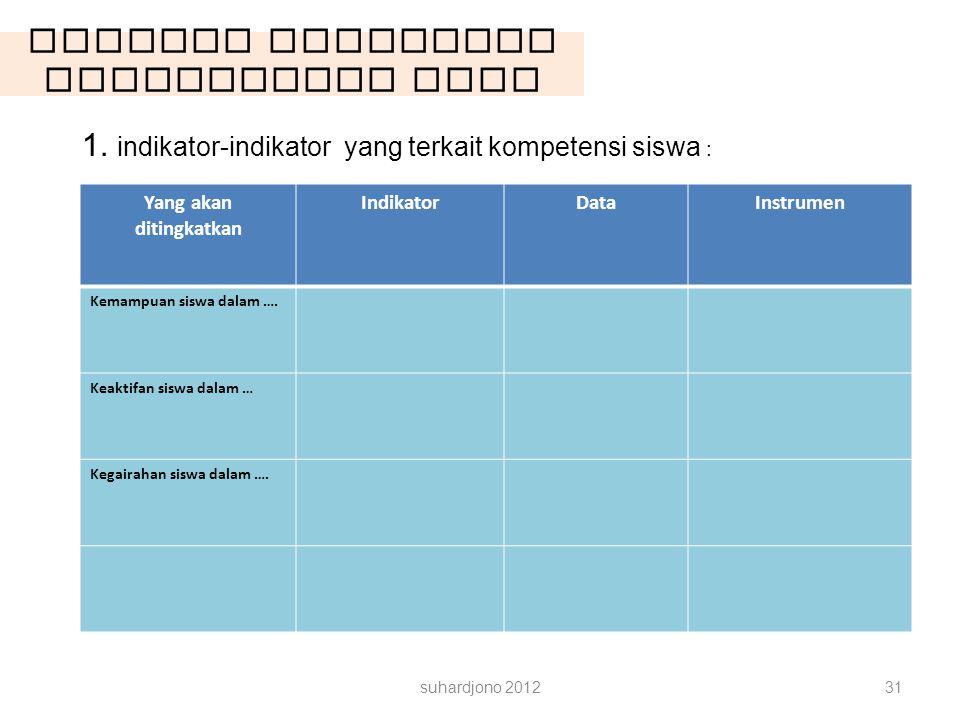 Latihan Rancangan Pengambilan Data suhardjono 201231 1. indikator-indikator yang terkait kompetensi siswa : Yang akan ditingkatkan IndikatorDataInstru