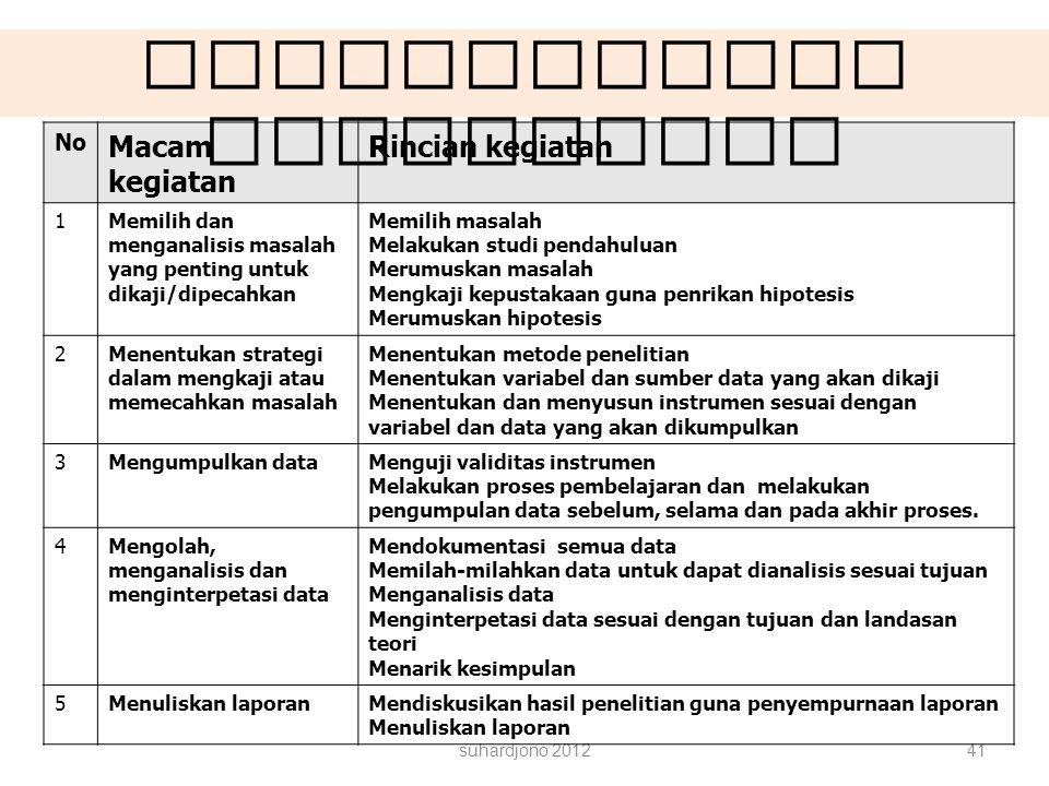 suhardjono 201241 No Macam kegiatan Rincian kegiatan 1Memilih dan menganalisis masalah yang penting untuk dikaji/dipecahkan Memilih masalah Melakukan