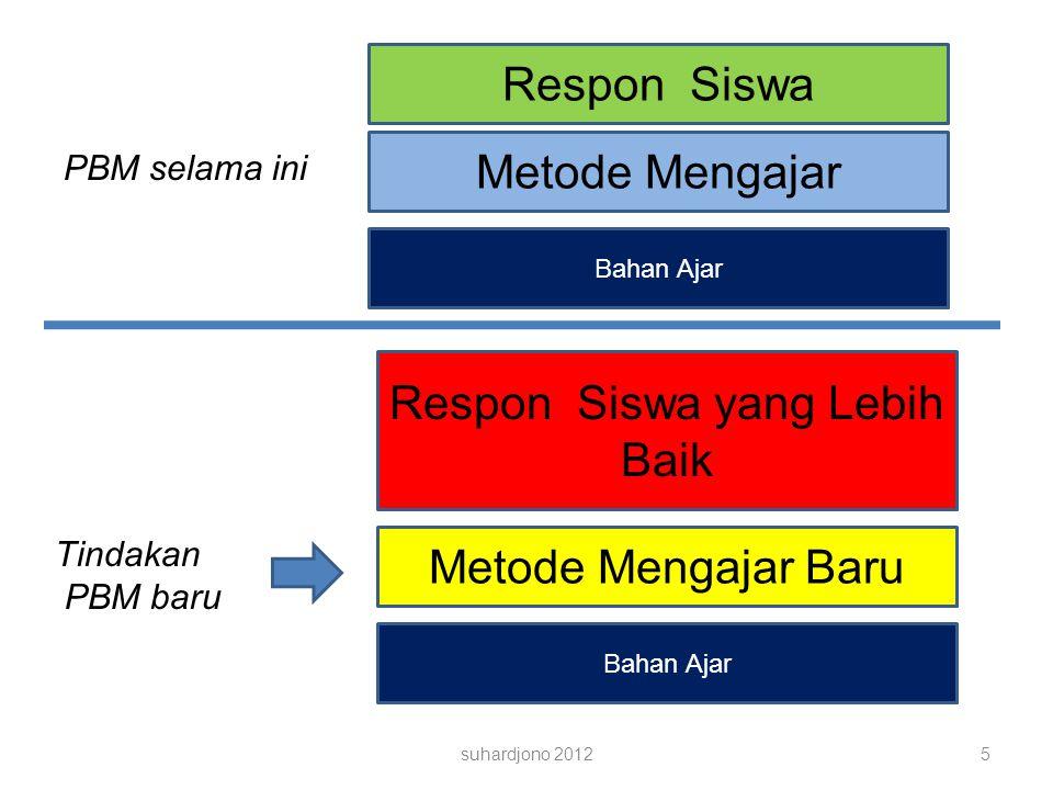 suhardjono 20126 Respon Siswa Metode Mengajar Bahan Ajar Metode Mengajar Baru Respon Siswa yang Lebih Baik Respon Siswa Metode Mengajar Bahan Ajar Kegiatan PTK dalam 1 semester Bulan 1 -2 Membuat usulan Ijin kep-sek Siapkan RPP, bahan, Instrumen, dll KBM masih seperti biasanya Bulan 3 – 4 KBM dengan metode mengajar BARU Amati respon siswa Perbaiki metode mengajar (2 siklus, @ 3 kali pertemua) Bulan 5 – 6 KBM kembali seperti biasanya (UAS, dll) Buat LAPORAN PTK Rinci menceritakan tindakan yang baru dan RESPON Siswa Bahan Ajar, Kompetensi, Waktu, TIDAK Dirubah