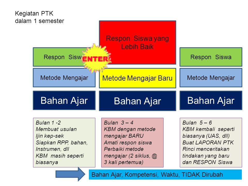 suhardjono 20126 Respon Siswa Metode Mengajar Bahan Ajar Metode Mengajar Baru Respon Siswa yang Lebih Baik Respon Siswa Metode Mengajar Bahan Ajar Keg