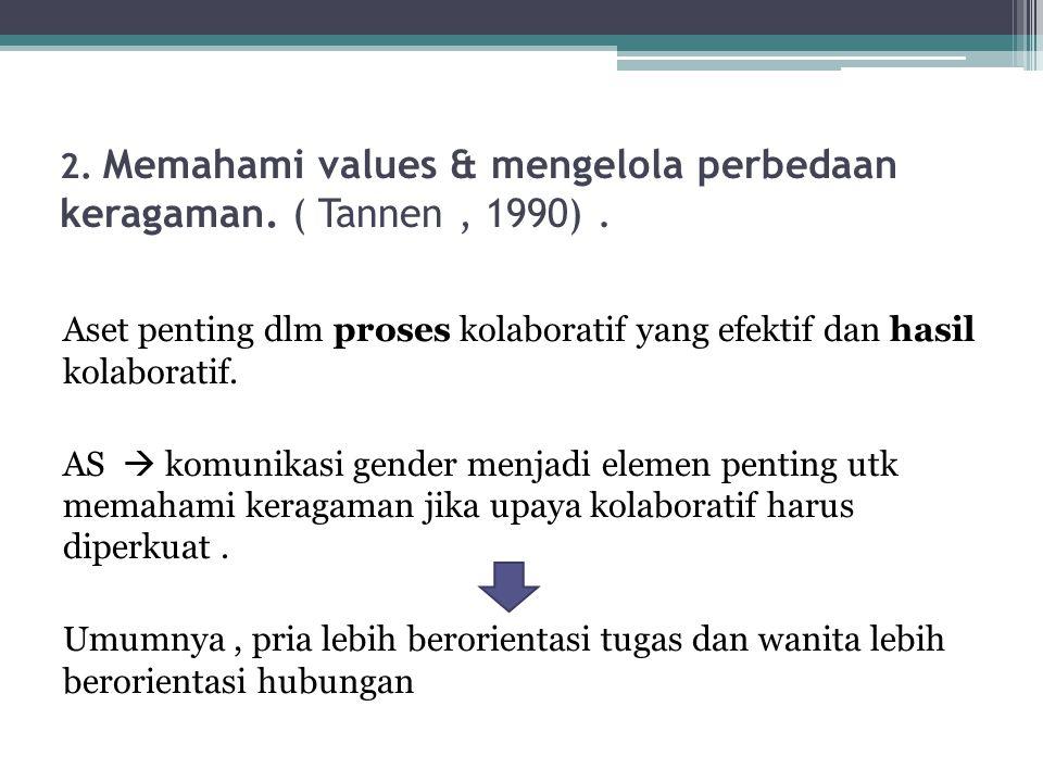 2. Memahami values & mengelola perbedaan keragaman. ( Tannen, 1990). Aset penting dlm proses kolaboratif yang efektif dan hasil kolaboratif. AS  komu