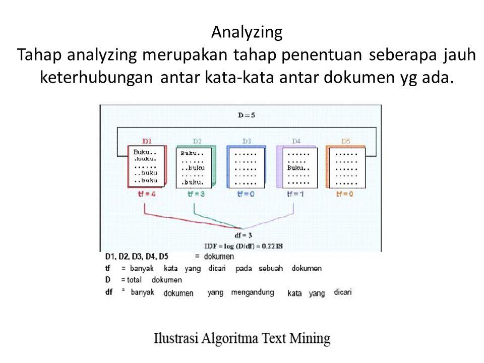 Analyzing Tahap analyzing merupakan tahap penentuan seberapa jauh keterhubungan antar kata-kata antar dokumen yg ada.