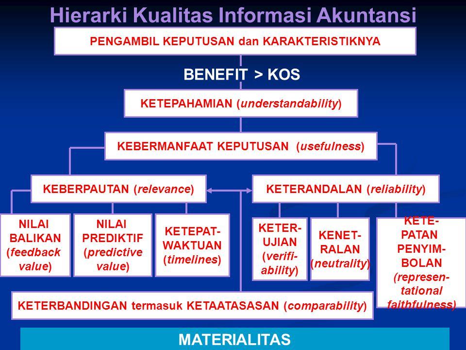Hierarki Kualitas Informasi Akuntansi PENGAMBIL KEPUTUSAN dan KARAKTERISTIKNYA BENEFIT > KOS KETEPAHAMIAN (understandability) KEBERMANFAAT KEPUTUSAN (usefulness) KETERANDALAN (reliability)KEBERPAUTAN (relevance) KETER- UJIAN (verifi- ability) NILAI PREDIKTIF (predictive value) NILAI BALIKAN (feedback value) KETEPAT- WAKTUAN (timelines) KENET- RALAN (neutrality) KETE- PATAN PENYIM- BOLAN (represen- tational faithfulness) KETERBANDINGAN termasuk KETAATASASAN (comparability) MATERIALITAS
