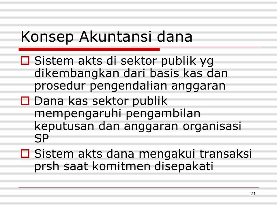 21 Konsep Akuntansi dana  Sistem akts di sektor publik yg dikembangkan dari basis kas dan prosedur pengendalian anggaran  Dana kas sektor publik mem