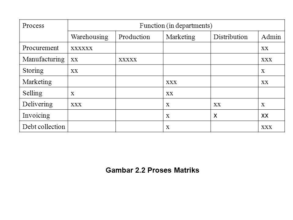 ProcessFunction (in departments) WarehousingProductionMarketingDistributionAdmin Procurementxxxxxxxx Manufacturingxxxxxxxxxx Storingxxx Marketingxxxxx