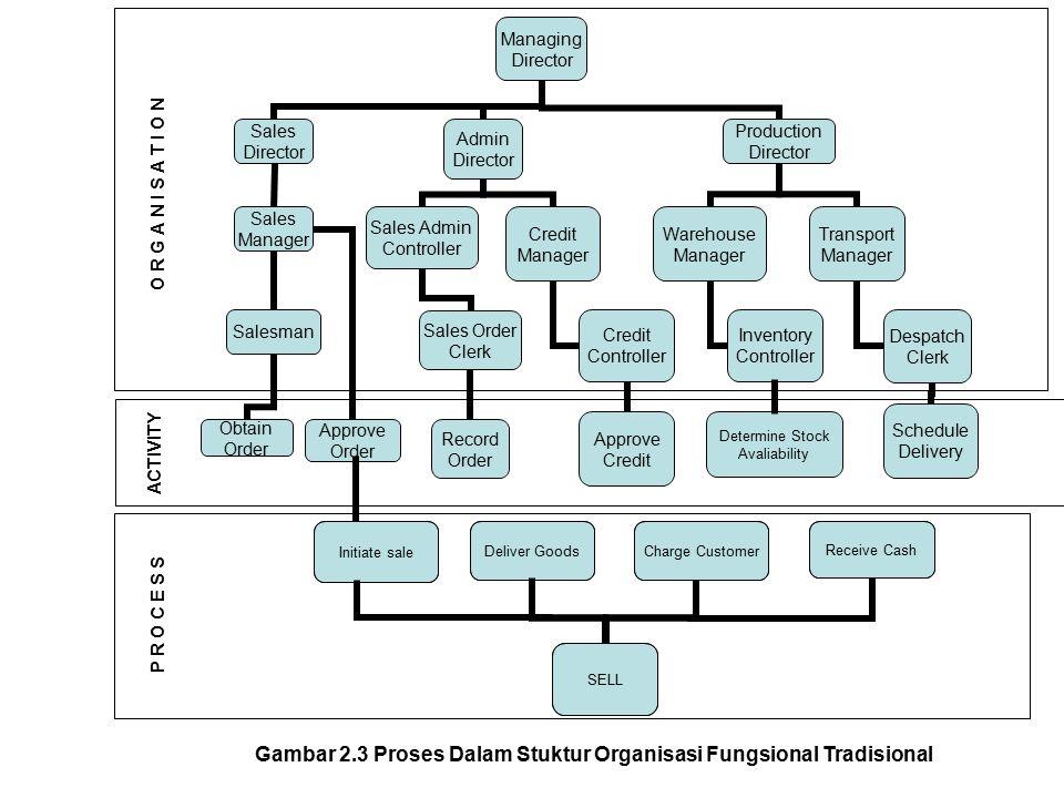 Gambar 2.3 Proses Dalam Stuktur Organisasi Fungsional Tradisional Determine Stock Avaliability Initiate sale Deliver GoodsCharge Customer Receive Cash