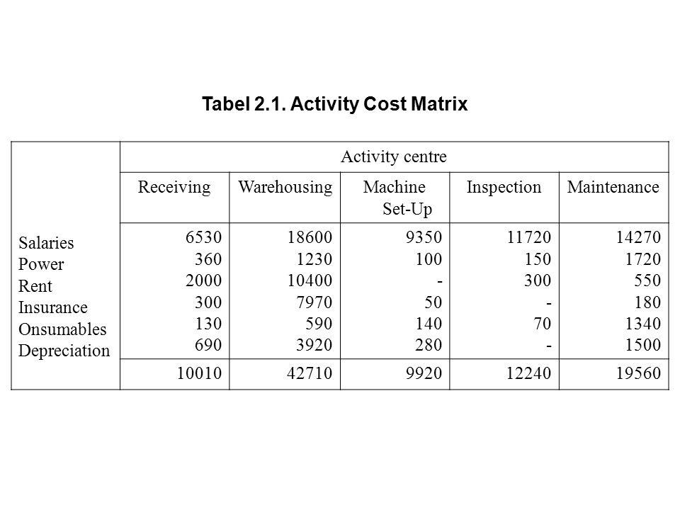 Tabel 2.1. Activity Cost Matrix Salaries Power Rent Insurance Onsumables Depreciation Activity centre ReceivingWarehousingMachine Set-Up InspectionMai