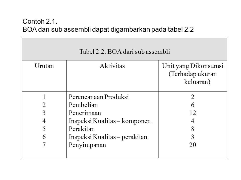 Contoh 2.1. BOA dari sub assembli dapat digambarkan pada tabel 2.2 Tabel 2.2. BOA dari sub assembli UrutanAktivitasUnit yang Dikonsumsi (Terhadap ukur