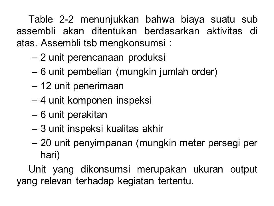 Table 2-2 menunjukkan bahwa biaya suatu sub assembli akan ditentukan berdasarkan aktivitas di atas. Assembli tsb mengkonsumsi : –2 unit perencanaan pr