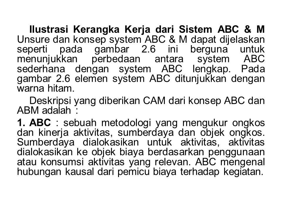 Ilustrasi Kerangka Kerja dari Sistem ABC & M Unsure dan konsep system ABC & M dapat dijelaskan seperti pada gambar 2.6 ini berguna untuk menunjukkan p