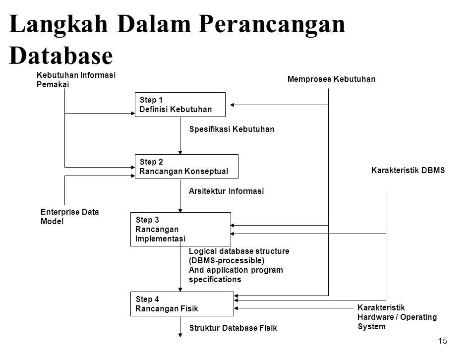 Langkah Dalam Perancangan Database 15 Step 1 Definisi Kebutuhan Step 2 Rancangan Konseptual Step 3 Rancangan Implementasi Step 4 Rancangan Fisik Spesi