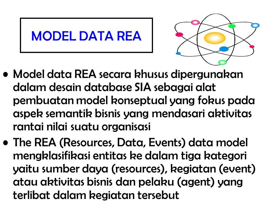 MODEL DATA REA Model data REA secara khusus dipergunakan dalam desain database SIA sebagai alat pembuatan model konseptual yang fokus pada aspek seman