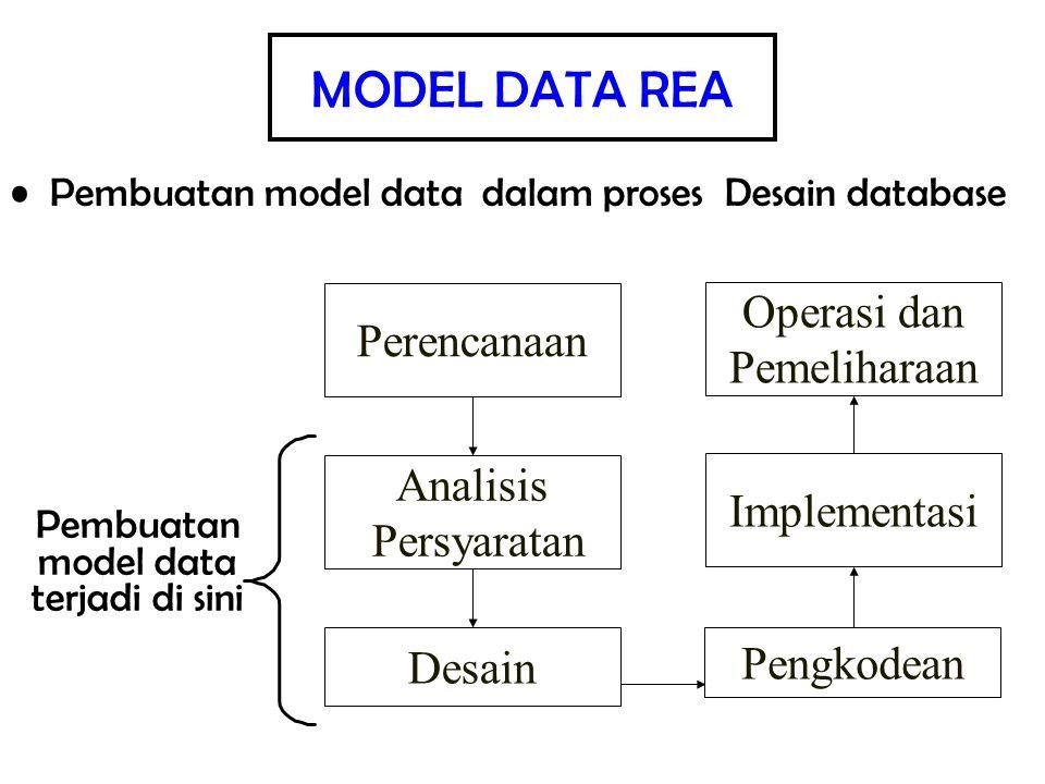 Pembuatan model data dalam proses Desain database Pengkodean Implementasi Operasi dan Pemeliharaan Perencanaan Analisis Persyaratan Desain Pembuatan m
