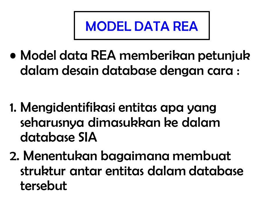 Model data REA memberikan petunjuk dalam desain database dengan cara : 1. Mengidentifikasi entitas apa yang seharusnya dimasukkan ke dalam database SI