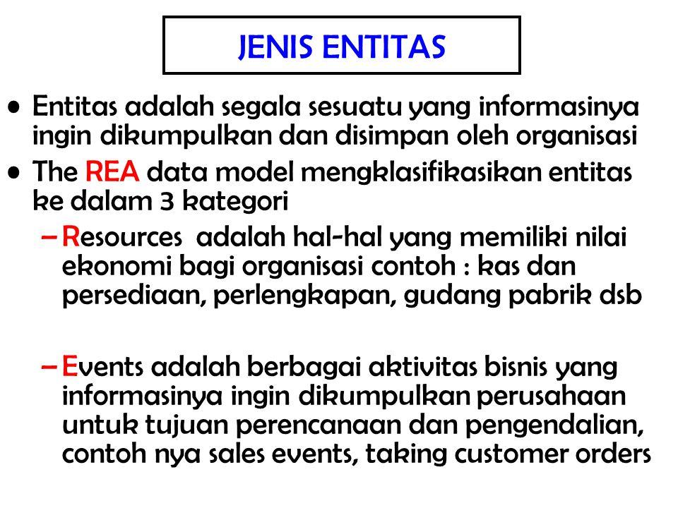 JENIS ENTITAS Entitas adalah segala sesuatu yang informasinya ingin dikumpulkan dan disimpan oleh organisasi The REA data model mengklasifikasikan ent