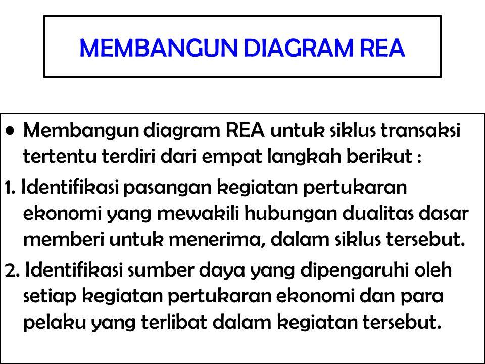 MEMBANGUN DIAGRAM REA Membangun diagram REA untuk siklus transaksi tertentu terdiri dari empat langkah berikut : 1. Identifikasi pasangan kegiatan per
