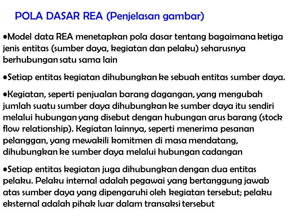 Tinjauan Menyeluruh Proses Bisnis 27/total POLA DASAR REA (Penjelasan gambar) Model data REA menetapkan pola dasar tentang bagaimana ketiga jenis enti
