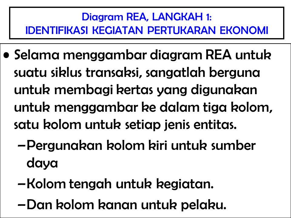 Diagram REA, LANGKAH 1: IDENTIFIKASI KEGIATAN PERTUKARAN EKONOMI Selama menggambar diagram REA untuk suatu siklus transaksi, sangatlah berguna untuk m
