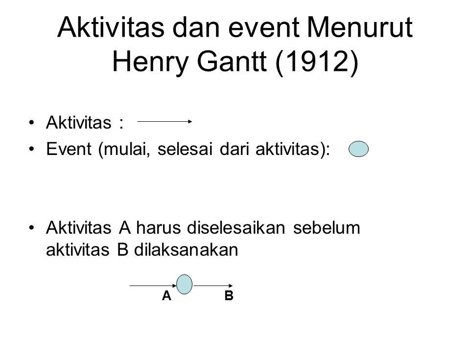 Aktivitas dan event Menurut Henry Gantt (1912) Aktivitas : Event (mulai, selesai dari aktivitas): Aktivitas A harus diselesaikan sebelum aktivitas B d
