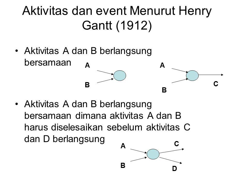 Aktivitas dan event Menurut Henry Gantt (1912) Aktivitas A dan B berlangsung bersamaan Aktivitas A dan B berlangsung bersamaan dimana aktivitas A dan