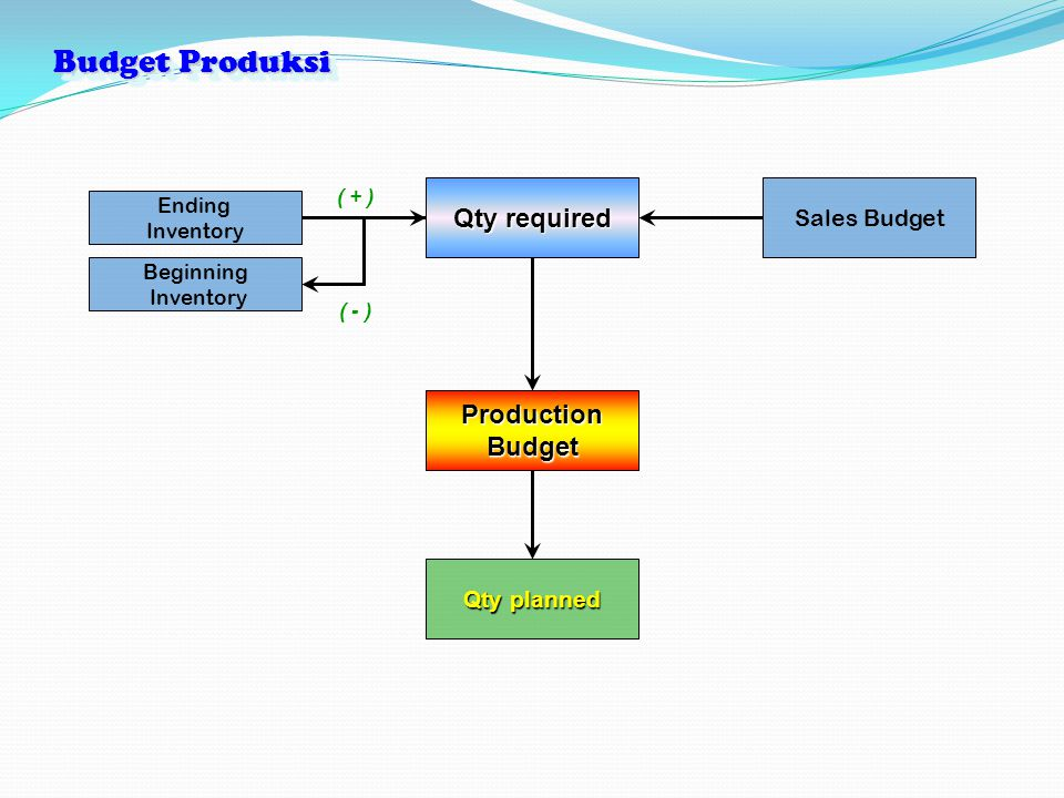 Budget Produksi Sales Budget Qty required Ending Inventory ProductionBudget ( + ) Beginning Inventory ( - ) Qty planned