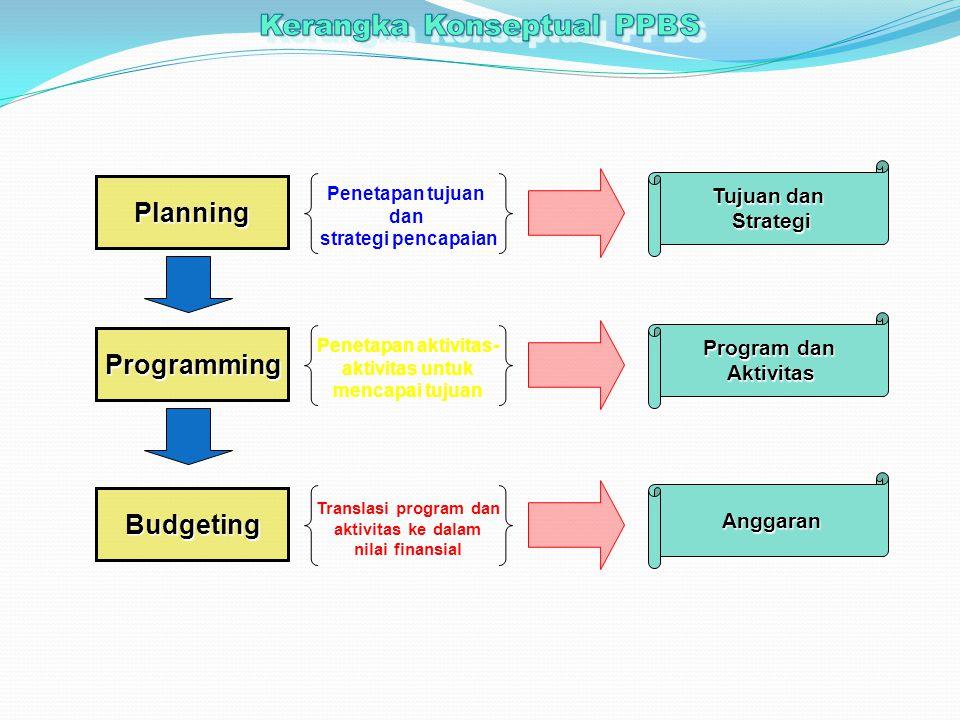 Planning Penetapan tujuan dan strategi pencapaian Tujuan dan Strategi Programming Penetapan aktivitas- aktivitas untuk mencapai tujuan Program dan Aktivitas Budgeting Translasi program dan aktivitas ke dalam nilai finansial Anggaran