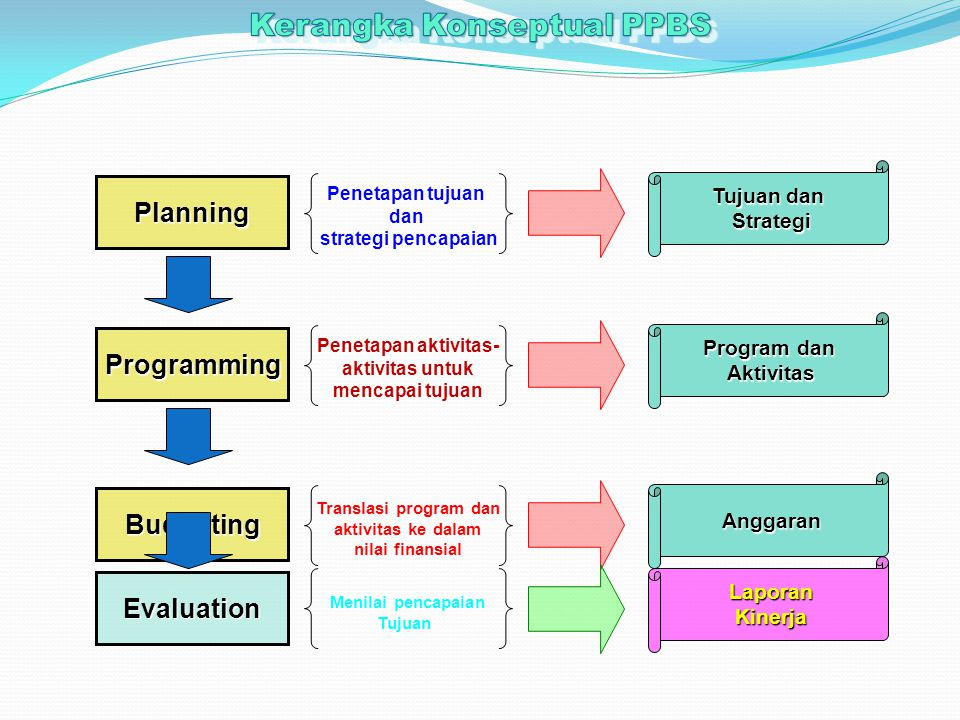 Planning Penetapan tujuan dan strategi pencapaian Tujuan dan Strategi Programming Penetapan aktivitas- aktivitas untuk mencapai tujuan Program dan Aktivitas Budgeting Translasi program dan aktivitas ke dalam nilai finansial Anggaran Evaluation Menilai pencapaian Tujuan LaporanKinerja
