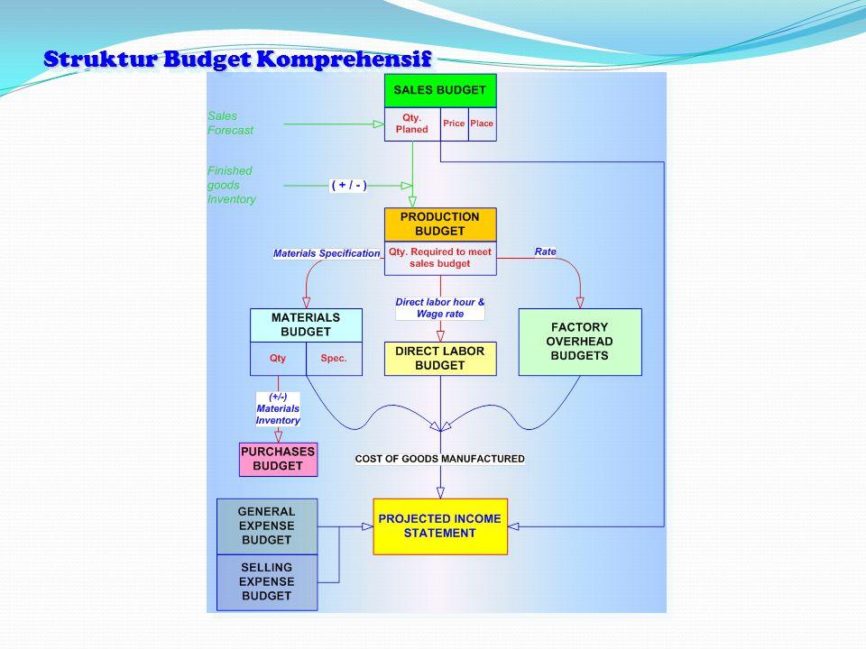 Struktur Budget Komprehensif