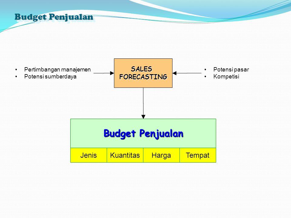 Budget Penjualan SALESFORECASTING Pertimbangan manajemen Potensi sumberdaya Potensi pasar Kompetisi Budget Penjualan JenisKuantitasHargaTempat