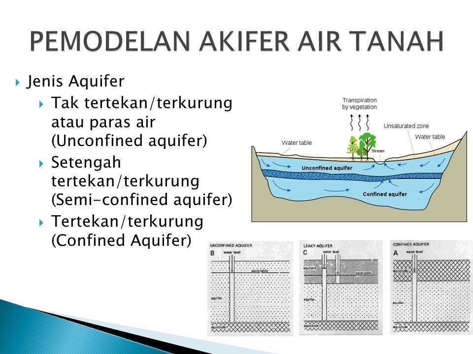  Jenis Aquifer  Tak tertekan/terkurung atau paras air (Unconfined aquifer)  Setengah tertekan/terkurung (Semi-confined aquifer)  Tertekan/terkurun