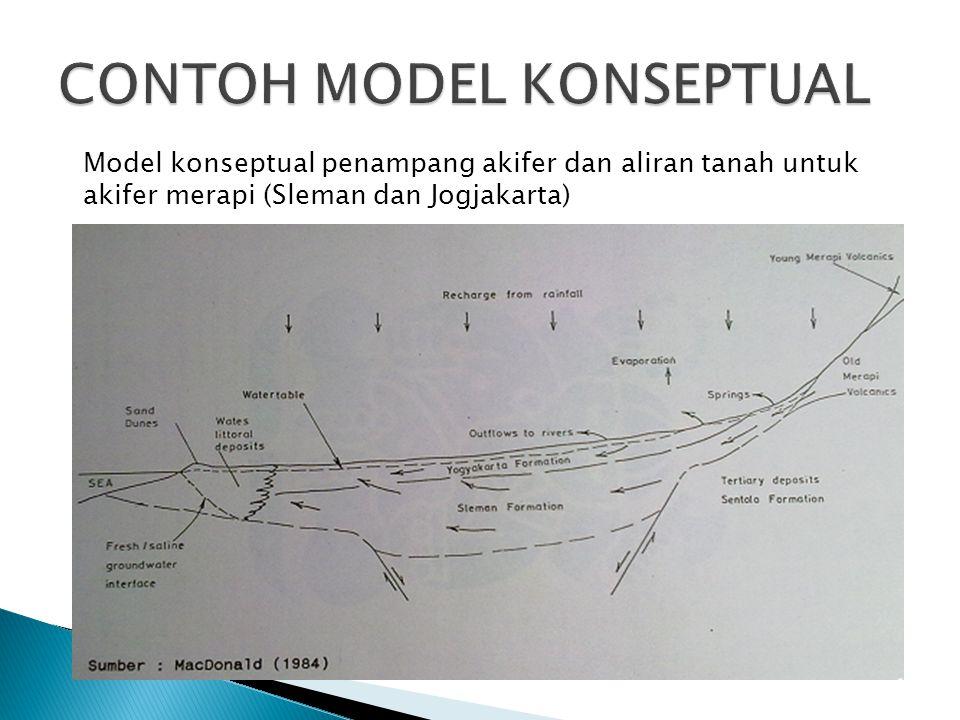Model konseptual penampang akifer dan aliran tanah untuk akifer merapi (Sleman dan Jogjakarta)