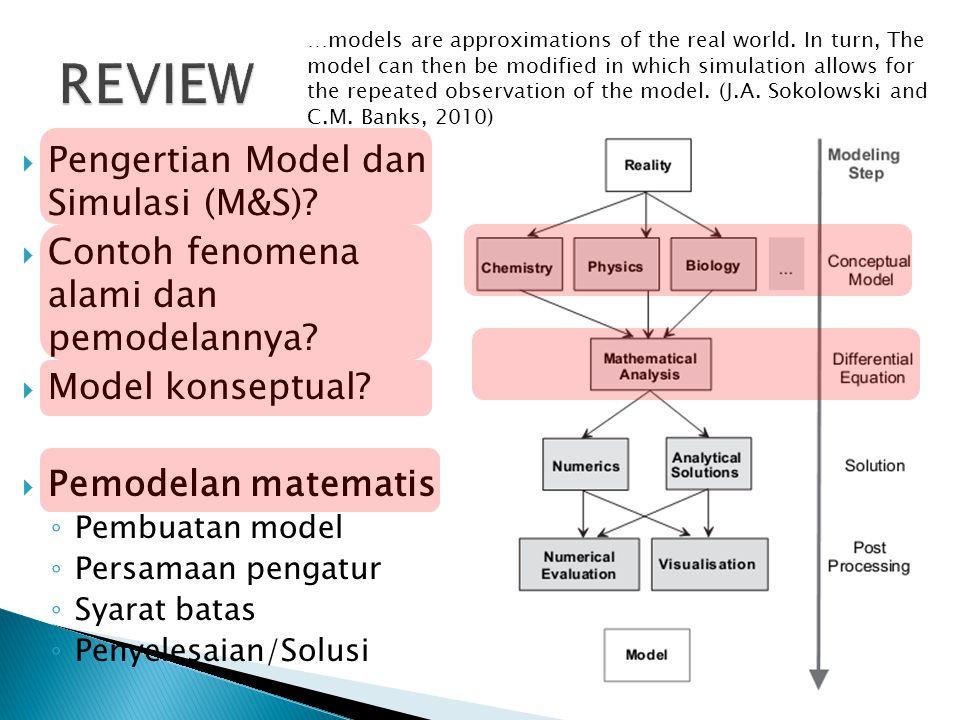  Pengertian Model dan Simulasi (M&S)?  Contoh fenomena alami dan pemodelannya?  Model konseptual?  Pemodelan matematis ◦ Pembuatan model ◦ Persama