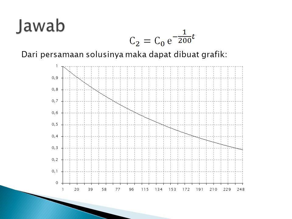 Dari persamaan solusinya maka dapat dibuat grafik:
