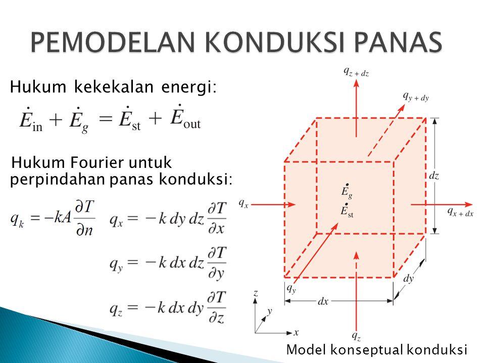 Hukum kekekalan energi: Model konseptual konduksi Hukum Fourier untuk perpindahan panas konduksi: