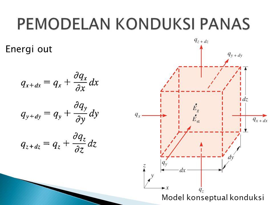 Model konseptual konduksi Pembangkitan energi dalam kontrol volume tersebut: Perubahan energi dalam kontrol volume terhadap waktu: