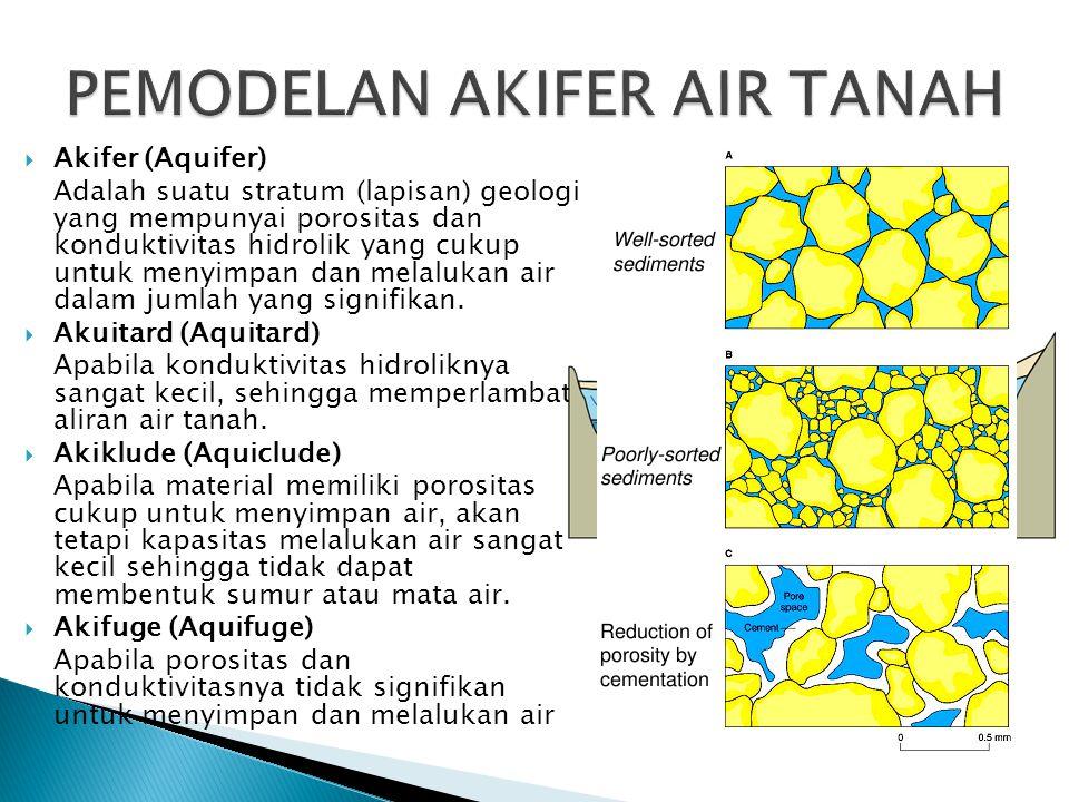  Akifer (Aquifer) Adalah suatu stratum (lapisan) geologi yang mempunyai porositas dan konduktivitas hidrolik yang cukup untuk menyimpan dan melalukan