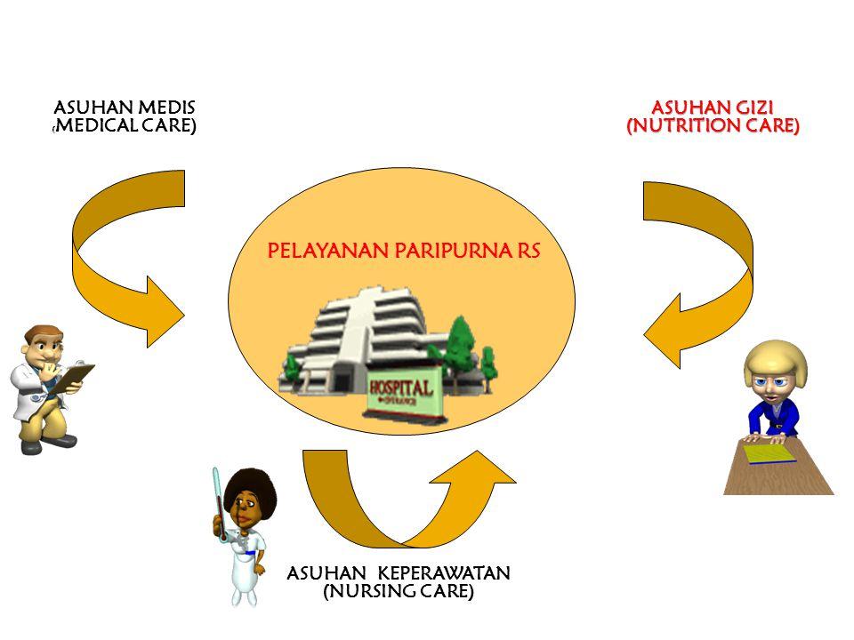 Pelayanan Kesehatan Paripurna Pasien, memerlukan 3 jenis asuhan (care), yaitu : - Asuhan Medik - Asuhan Keperawatan - Asuhan Gizi PP/KULIAH/MANAJ GIZi5