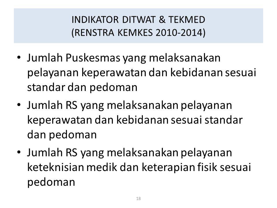 INDIKATOR DITWAT & TEKMED (RENSTRA KEMKES 2010-2014) Jumlah Puskesmas yang melaksanakan pelayanan keperawatan dan kebidanan sesuai standar dan pedoman