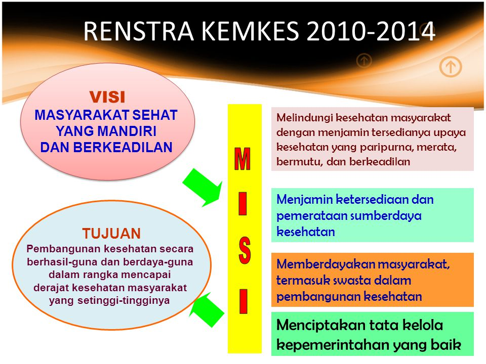 RENSTRA KEMKES 2010-2014 VISI MASYARAKAT SEHAT YANG MANDIRI DAN BERKEADILAN VISI MASYARAKAT SEHAT YANG MANDIRI DAN BERKEADILAN Menciptakan tata kelola