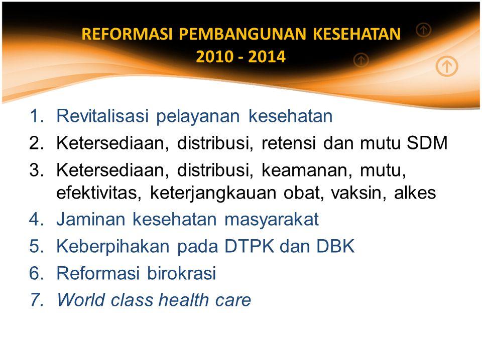 REFORMASI PEMBANGUNAN KESEHATAN 2010 - 2014 1.Revitalisasi pelayanan kesehatan 2.Ketersediaan, distribusi, retensi dan mutu SDM 3.Ketersediaan, distribusi, keamanan, mutu, efektivitas, keterjangkauan obat, vaksin, alkes 4.Jaminan kesehatan masyarakat 5.Keberpihakan pada DTPK dan DBK 6.Reformasi birokrasi 7.World class health care