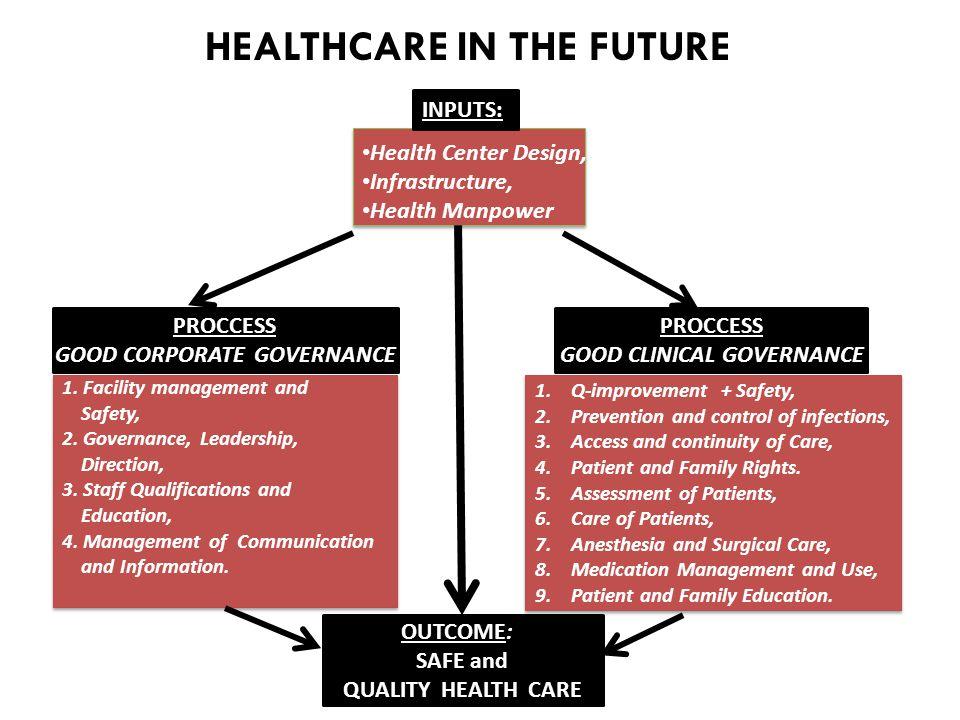 TUJUAN 1.Meningkatnya mutu pelayanan keperawatan, kebidanan, dan tekmed di fasilitas pelayanan kesehatan secara profesional, paripurna, dan berkesinambungan 2.