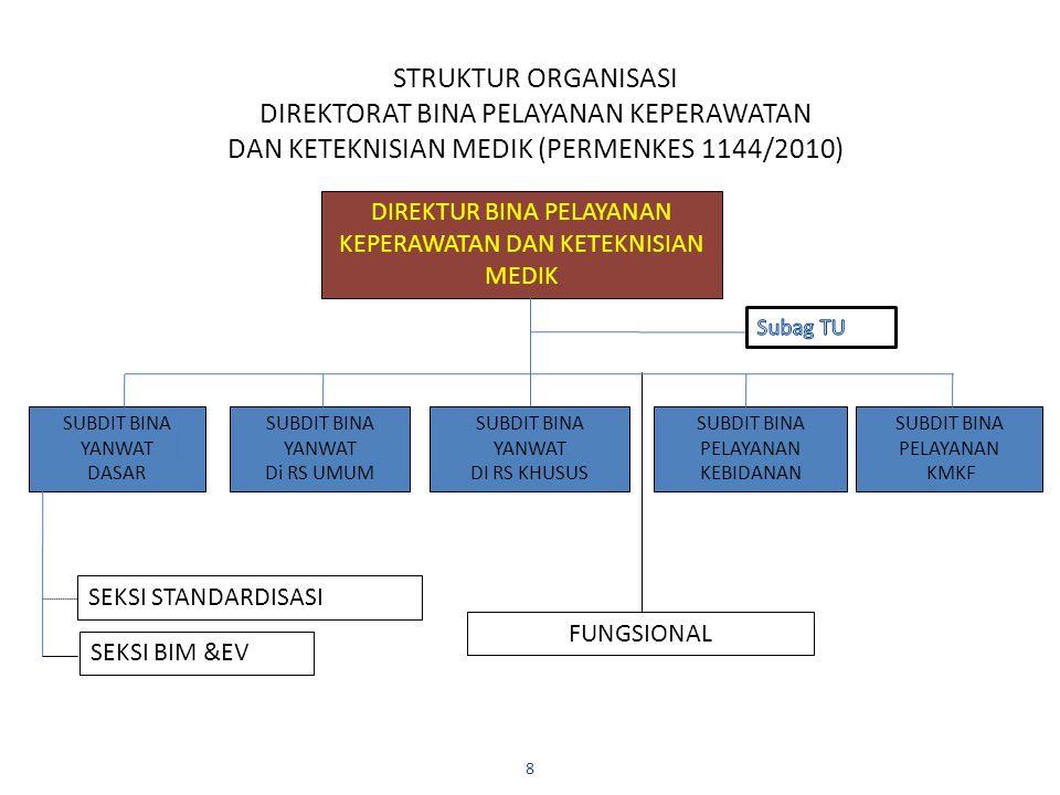 STRUKTUR ORGANISASI DIREKTORAT BINA PELAYANAN KEPERAWATAN DAN KETEKNISIAN MEDIK (PERMENKES 1144/2010) 8 DIREKTUR BINA PELAYANAN KEPERAWATAN DAN KETEKN