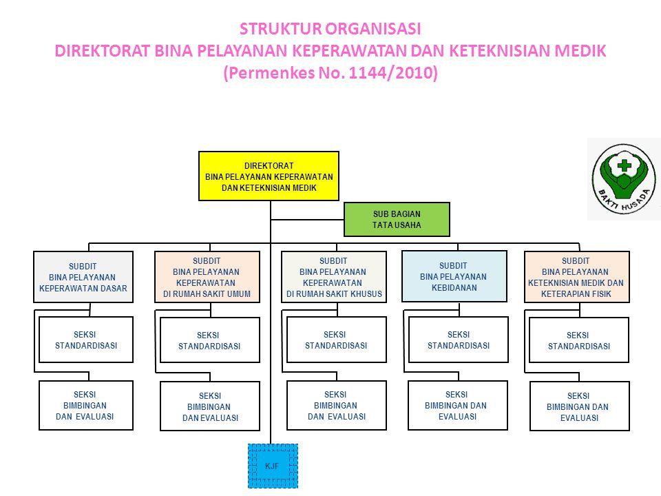 STRUKTUR ORGANISASI DIREKTORAT BINA PELAYANAN KEPERAWATAN DAN KETEKNISIAN MEDIK (Permenkes No. 1144/2010) SUB BAGIAN TATA USAHA DIREKTORAT BINA PELAYA