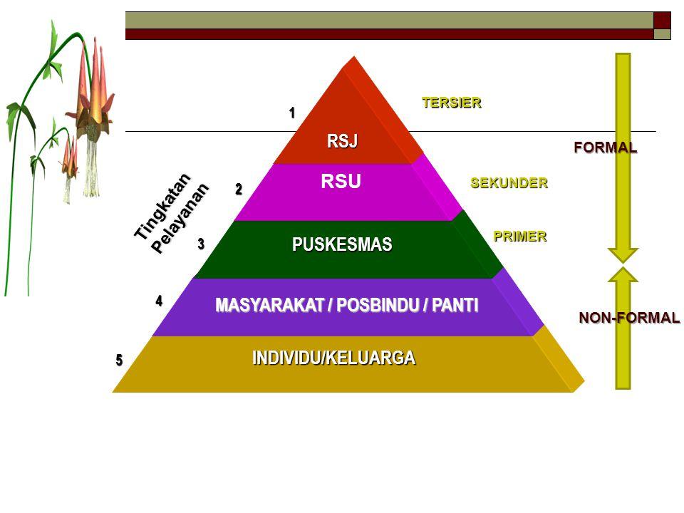 RSU INDIVIDU/KELUARGA MASYARAKAT / POSBINDU / PANTI PUSKESMAS RSJ 1 2 3 4 5 SEKUNDER SEKUNDER TERSIER TERSIER PRIMER NON-FORMAL FORMAL Tingkatan Pelay