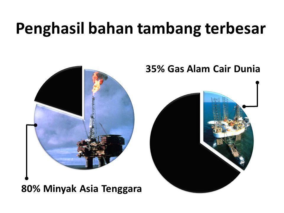 80% Minyak Asia Tenggara 35% Gas Alam Cair Dunia Penghasil bahan tambang terbesar [PriceWaterhouseCoopers]