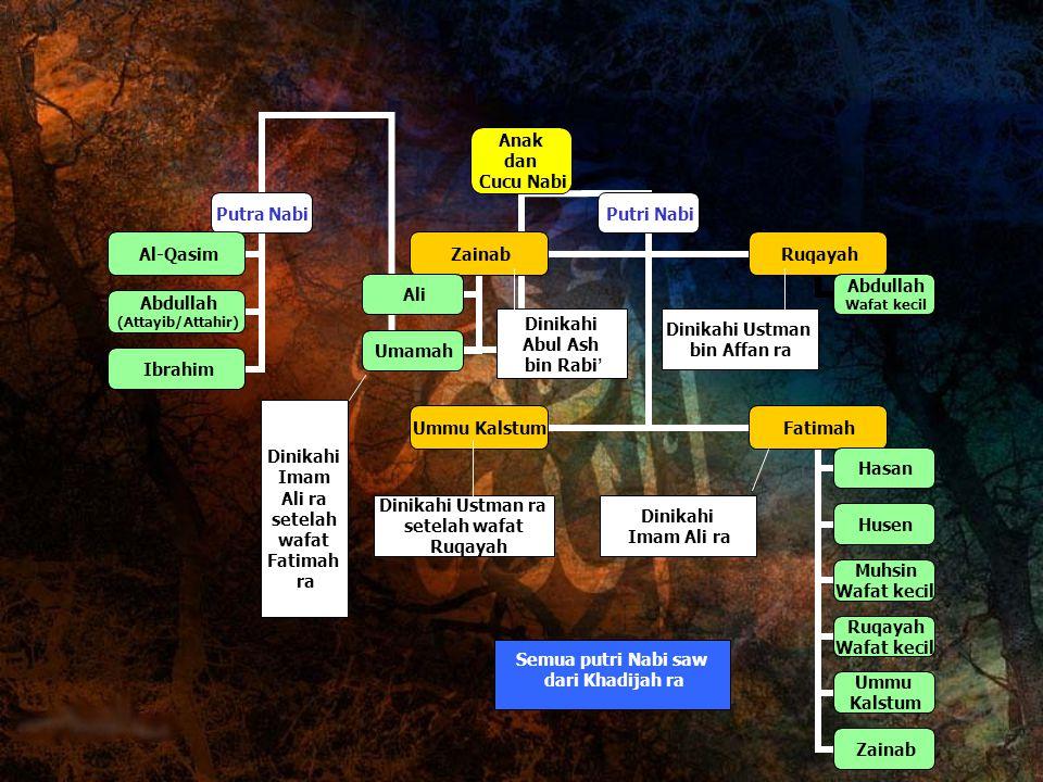 Semua putri Nabi saw dari Khadijah ra Dinikahi Imam Ali ra setelah wafat Fatimah ra Dinikahi Imam Ali ra Dinikahi Ustman bin Affan ra Dinikahi Abul As