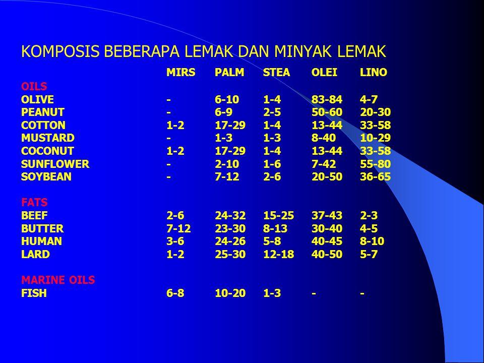 KOMPOSIS BEBERAPA LEMAK DAN MINYAK LEMAK MIRSPALMSTEAOLEILINO OILS OLIVE -6-101-483-844-7 PEANUT-6-92-550-6020-30 COTTON 1-217-291-413-4433-58 MUSTARD