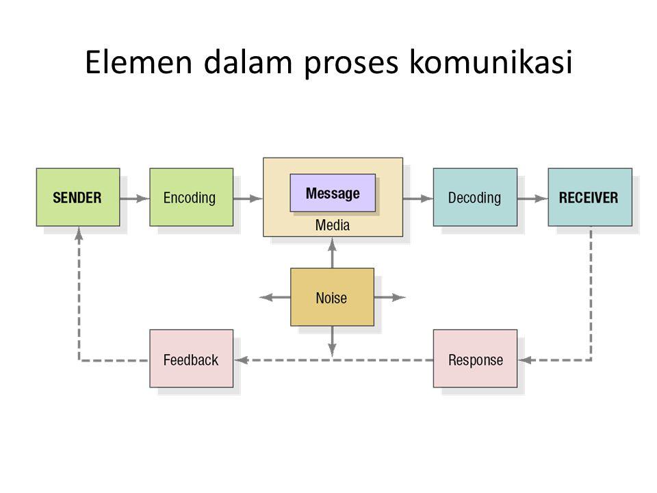 Elemen dalam proses komunikasi